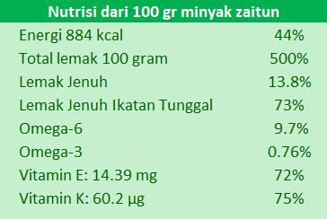 kandungan nutrisi minyak zaitun