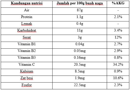 Kandungan nutrisi buah naga