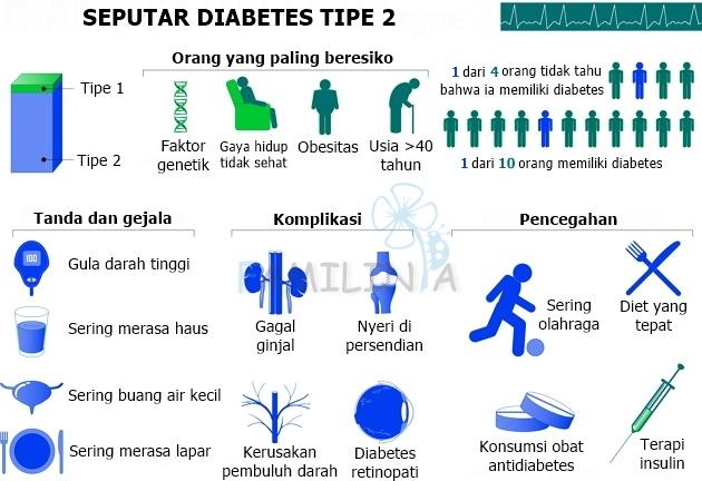 Gejala Diabetes tipe 2