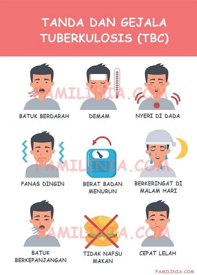 Gejala Tuberkulosis TBC - Familinia