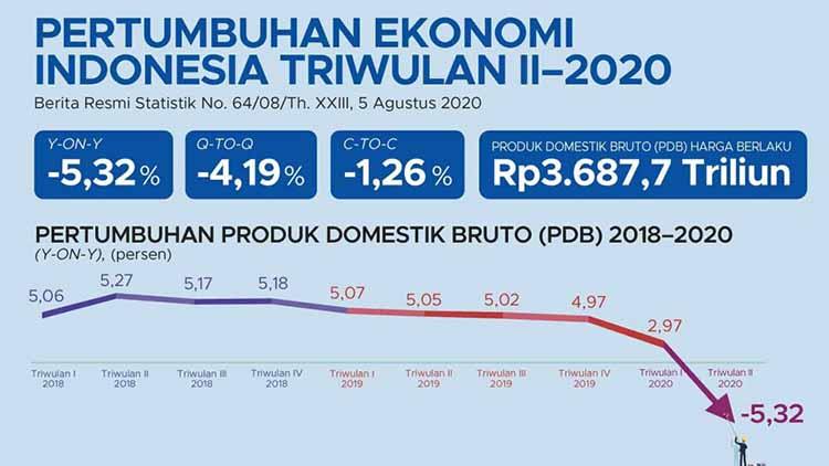Pertumbuhan Ekonomi Indonesia Triwulan Kedua 2020